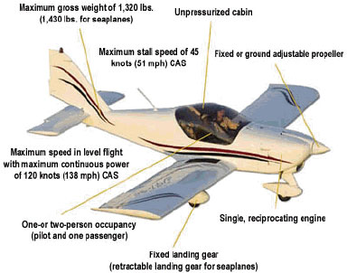 In Addition To Fixed Wing Airplanes As Pictured, Light Sport Aircraft Also  Include Powered Parachutes, Weight Shift Control Aircraft, Balloons,  Airships, ...